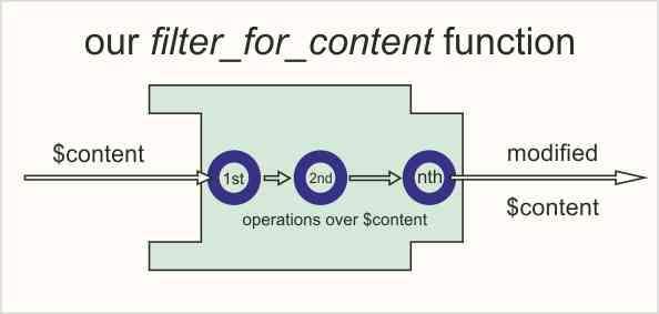 A filter function schema