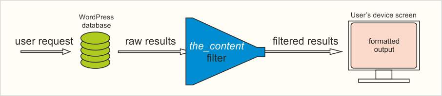 Basic schema of operations for the_content filter