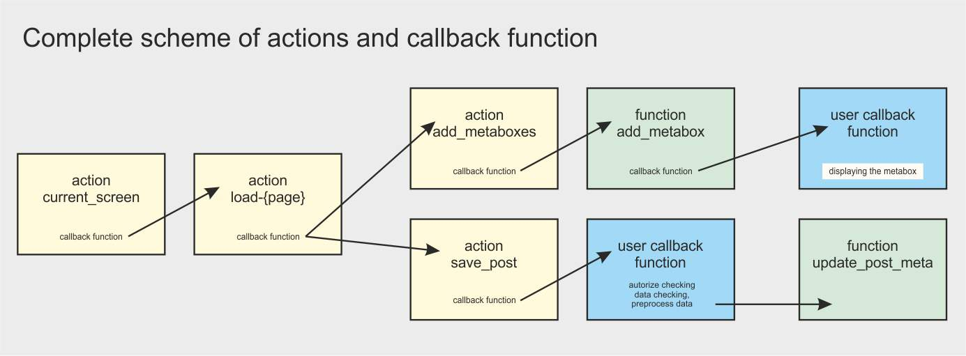 Complete scheme of actions and callback functions